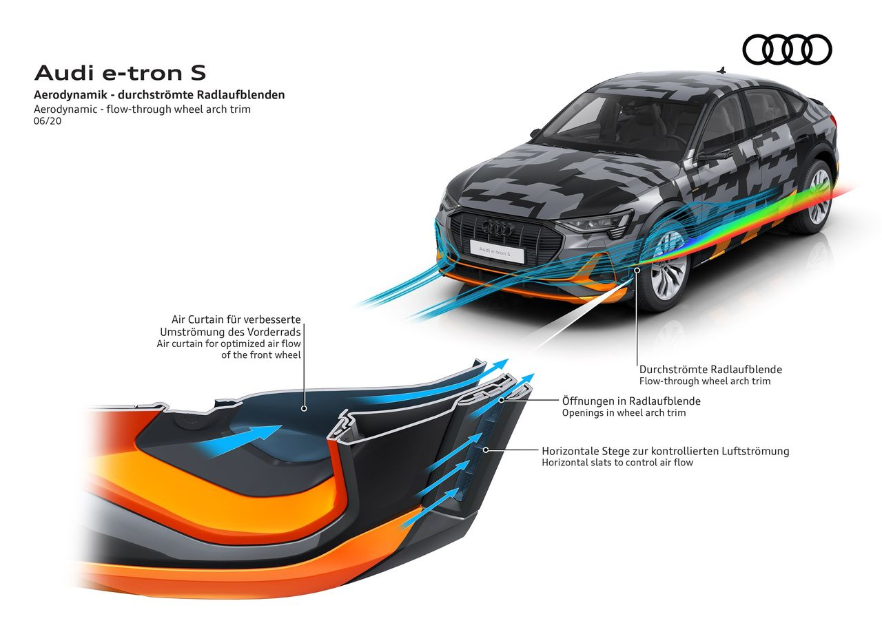 Innovative aerodynamics concept of the ||Audi e-tron S models