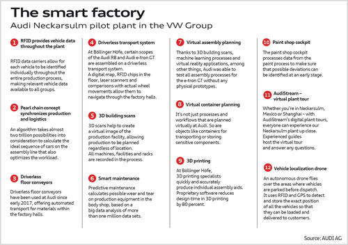 The smart factory - overview