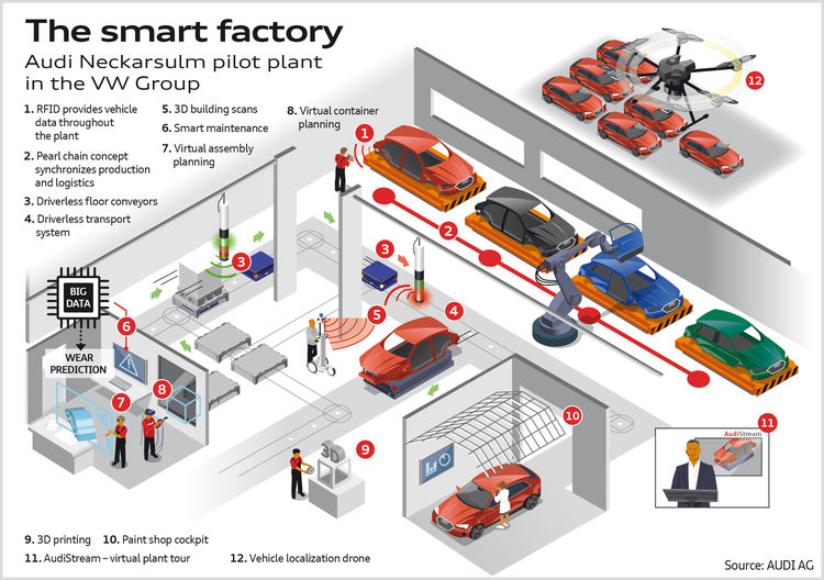 The smart factory