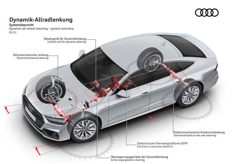 Dynamic all-wheel steering