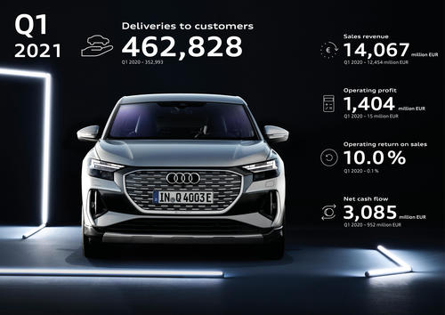 The status after three months: Audi's momentum was strong in the first quarter of 2021