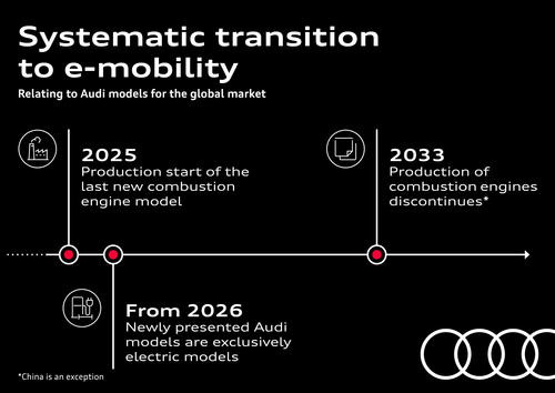 Systematic transition to e-mobility