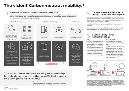 The vision? Carbon-neutral mobility (1 / 2)