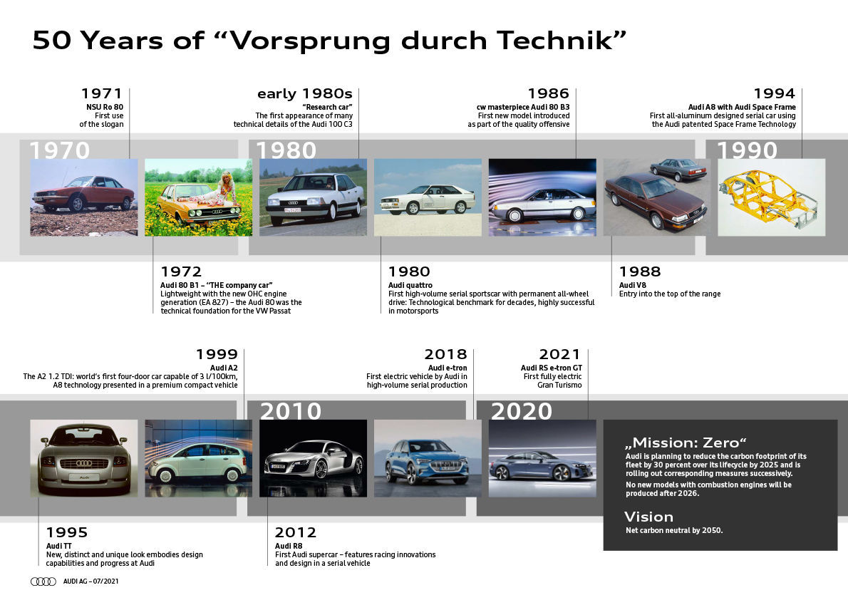 """A Slogan with History: Audi marks 50 Years of """"Vorsprung durch Technik"""" - Image 1"""