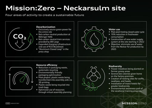Mission:Zero at Neckarsulm site: Audi is shaping the future of production, consistently and sustainably