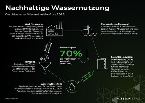 Mission:Zero am Standort Neckarsulm: Audi gestaltet die Zukunft der Produktion konsequent nachhaltig