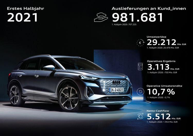 Audi mit erfolgreichem ersten Halbjahr: Auslieferungsrekord und starkes Ergebnis