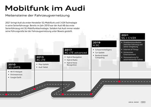 Mobilfunk im Audi