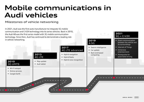 Mobile communication in Audi vehicles