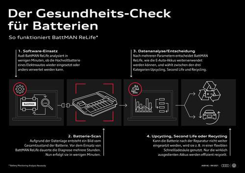 Second Life oder Recycling? BattMAN rettet Batterien vor ungerecht frühem Lebensende!