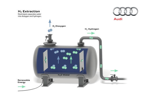 Audi e-gas project H2 extraction e