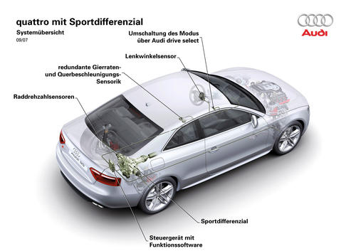Audi quattro-Antrieb mit Sportdifferenzial