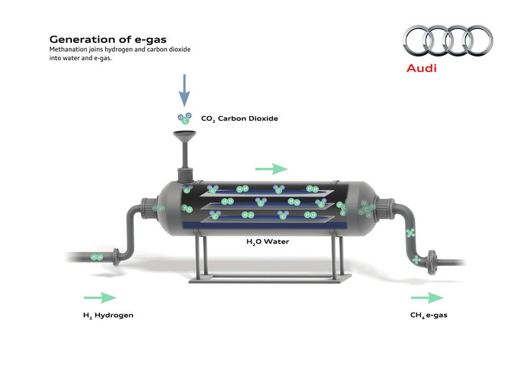 Audi e-gas project Generation e-gas