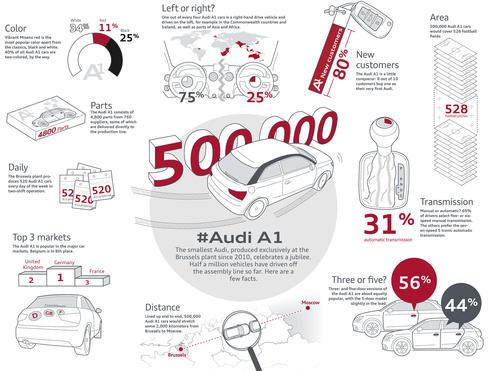 Jubilee in Brussels: 500,000th Audi A1