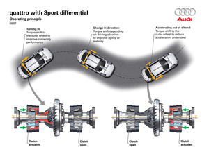 Audi quattro drive with Sport differential