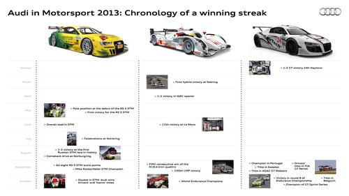 Audi motorsports 2013: Chronology of a winning streak