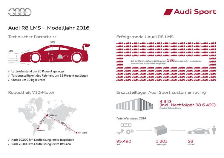 Audi Sport Factbook