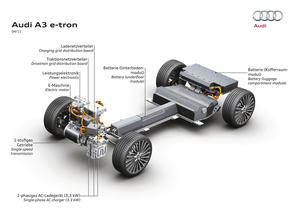 The Audi A3 e-tron technology platform