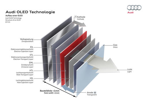 Audi OLED Technology