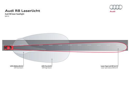 LED-Scheinwerfer mit Laser-Spot im neuen Audi R8