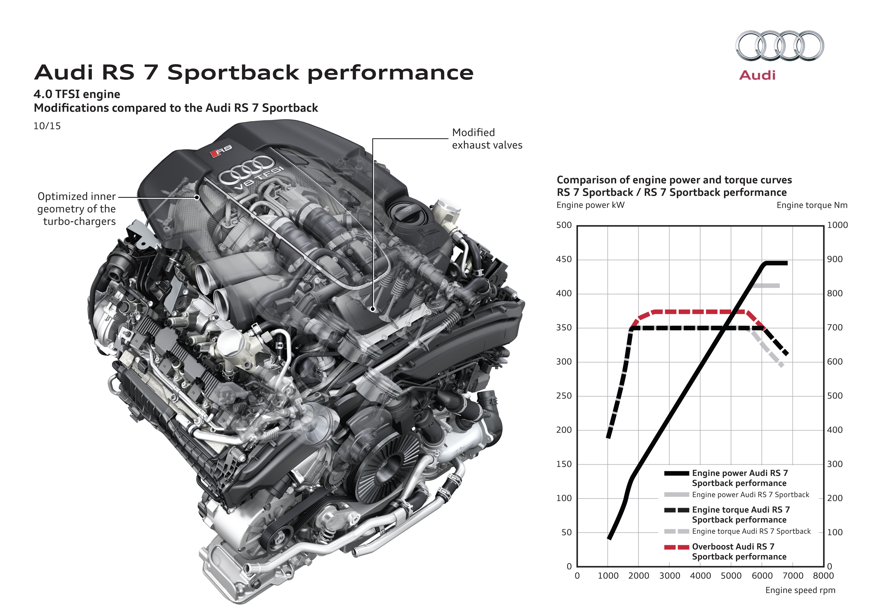 Audi rs6 2017 specs 0100 7