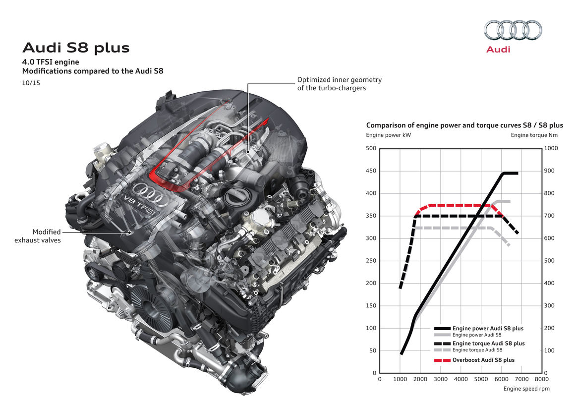audi s8 plus audi mediacenter rh audi mediacenter com audi a4 2.0 tfsi  engine diagram audi 2.0 fsi engine diagram