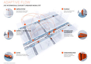 Audi Urban Future Initiative – Urban Solutions