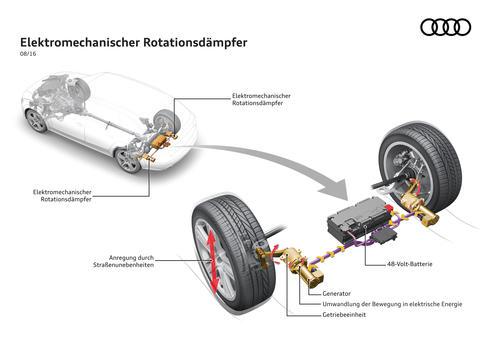 Das neuartige Stoßdämpfersystem von Audi: Neue Technologie spart Kraftstoff und steigert Komfort