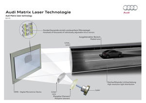 Audi Matrix laser technology
