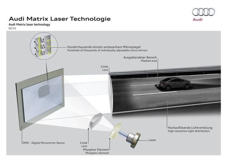Audi Matrix Laser Technologie