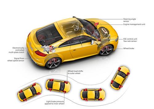 Wheel-selective torque control
