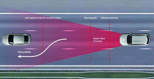 Collision avoidance assist