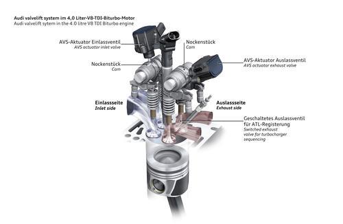 Audi valvelit system in the 4.0 TDI-biturbo-engine