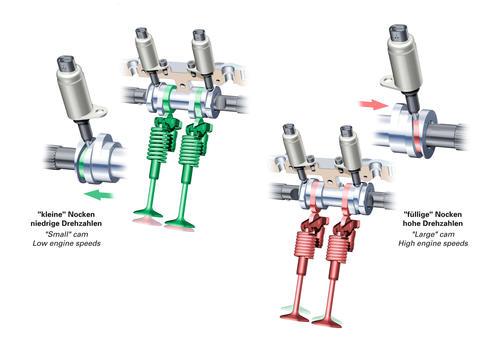 Audi valvelift system (AVS)
