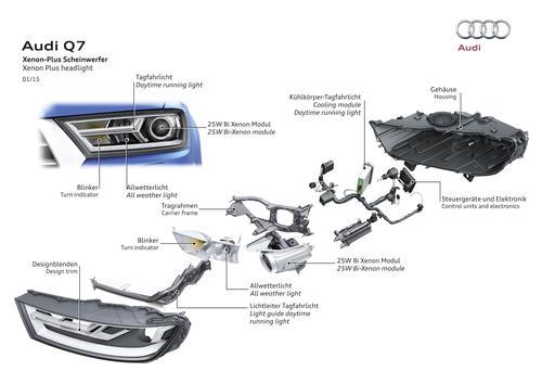 Xenon Plus-Scheinwerfer Audi Q7