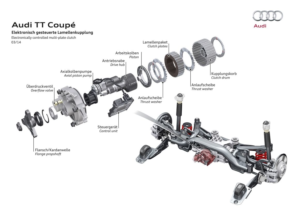 Electronically controlled multi-plate clutch in the Audi