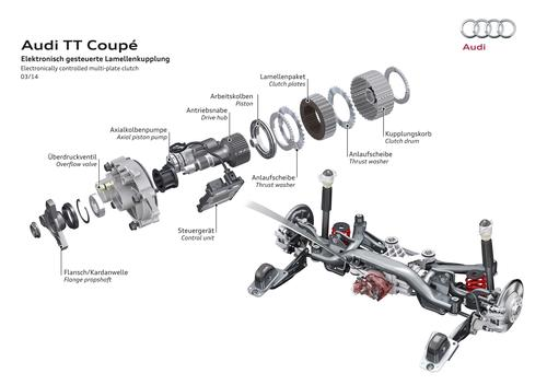 Electronically controlled multi-plate clutch in the Audi TT Coupé