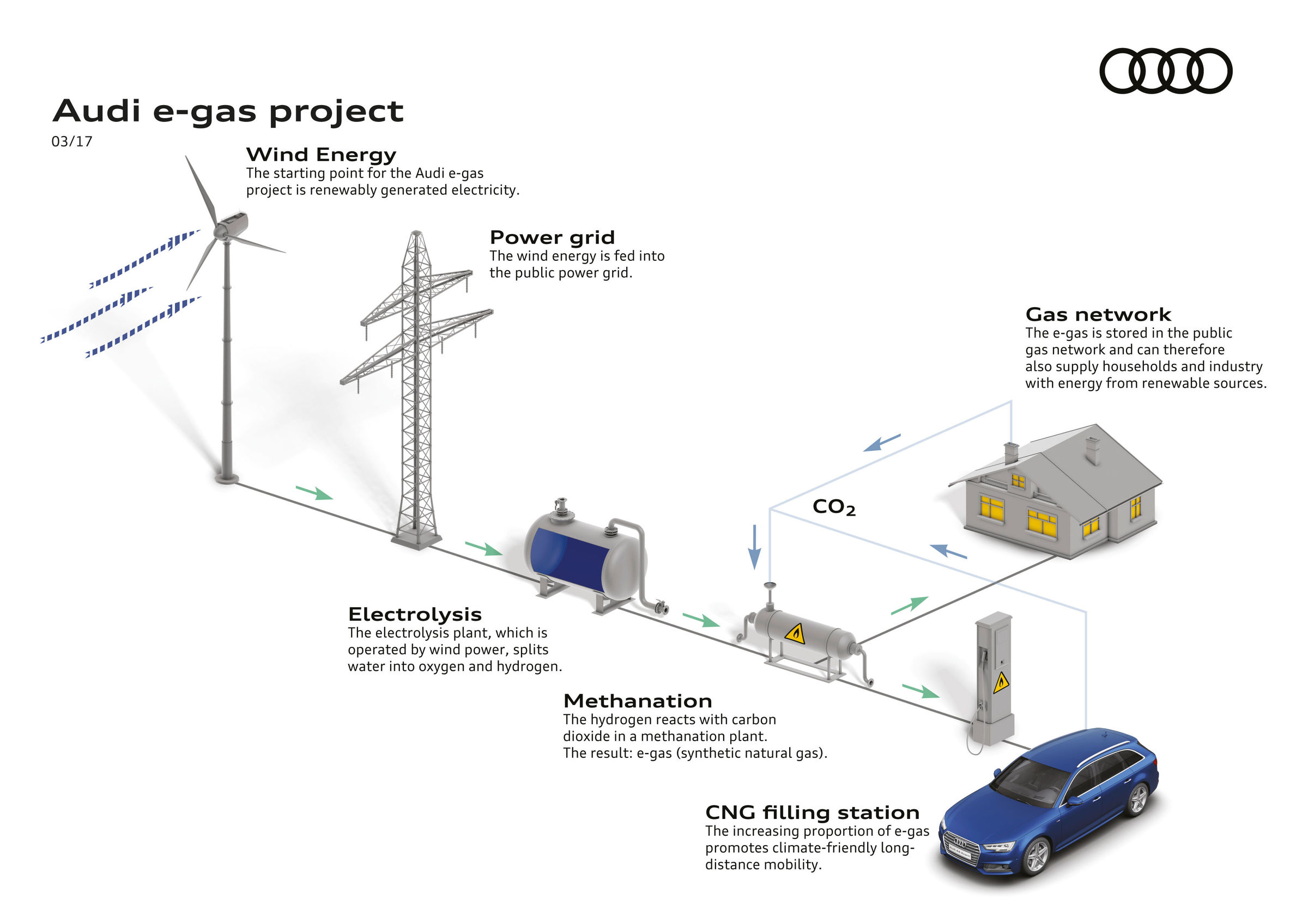 New Audi E Gas Offer As Standard 80 Percent Lower Co2 Emissions Further Hydrogen Oxygen Fuel Cell On Car Engine Diagram A4 Avant G Tron