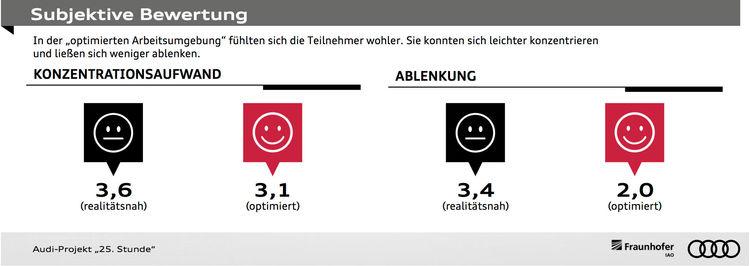"""Projekt """"25. Stunde"""": Audi erforscht Zeitnutzung im Roboterauto"""