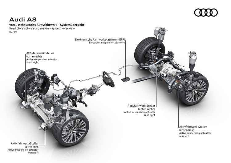 Multifaceted Personality Predictive Active Suspension In The A8