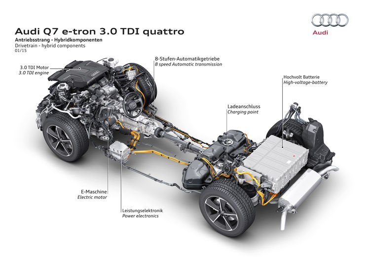 Audi Q7 e-tron 3..0 TDI quattro