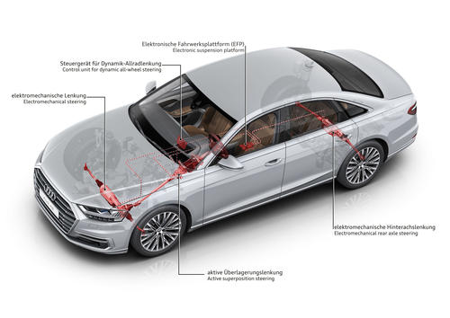 dynamic all-wheel steering in the Audi A8