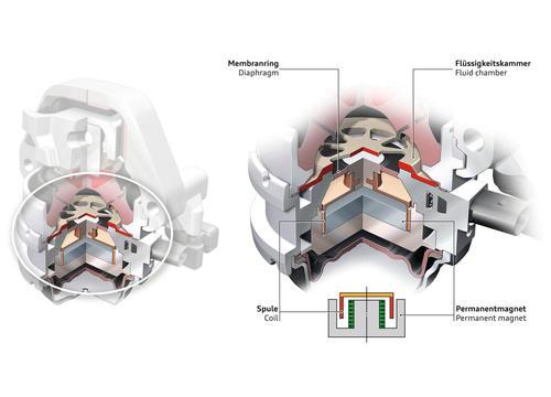 Aktives Motorlager - Aufbau mit Schwingspulenaktor