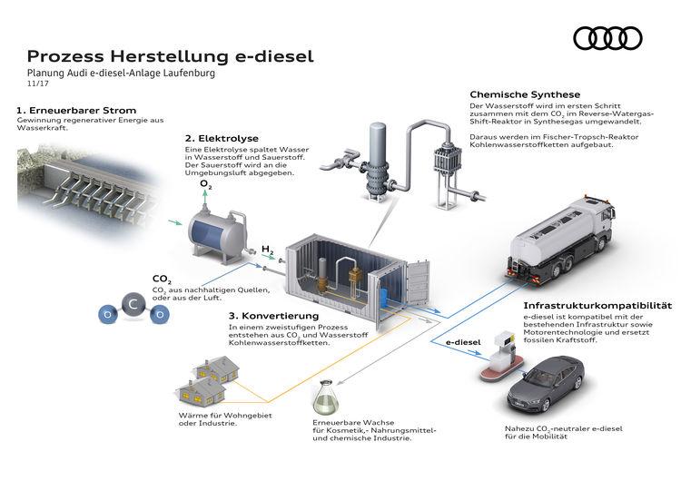 Prozess Herstellung e-diesel