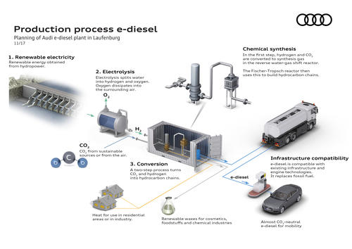 Audi e-diesel plant Laufenburg