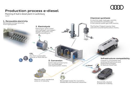 Production process e-diesel