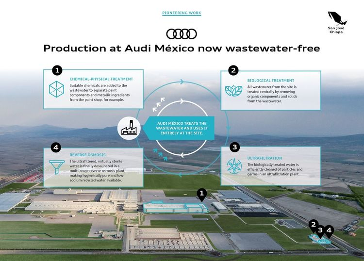 Pioneering work: Audi México produces completely without wastewater