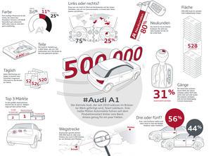 Jubiläum in Brüssel: 500.000ster Audi A1