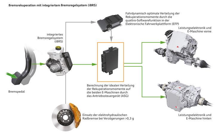 Elektrohydraulisch integriertes Bremsregelsystem