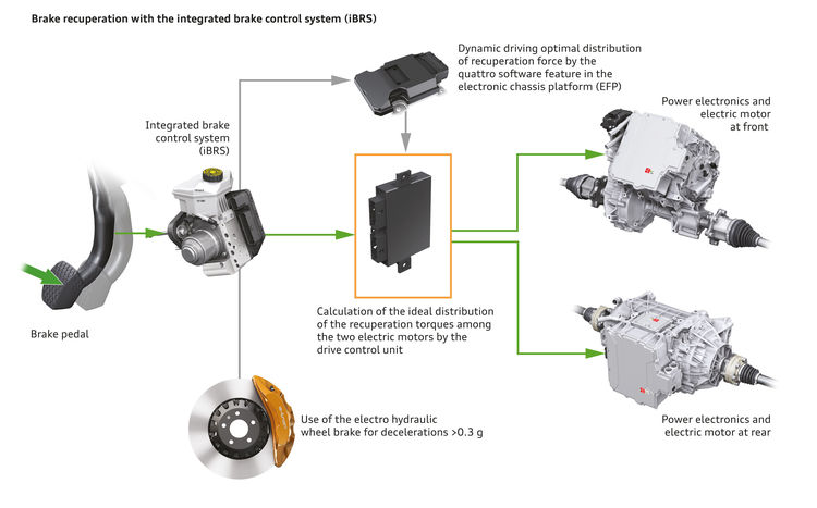 Electrohydraulically integrated brake control system